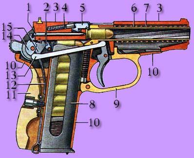 Схема пистолета ПМ: 1-ударник,
